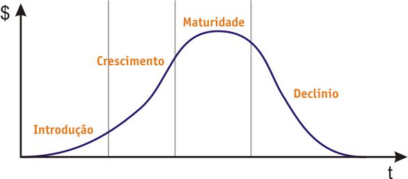 Ciclo_vida_produto