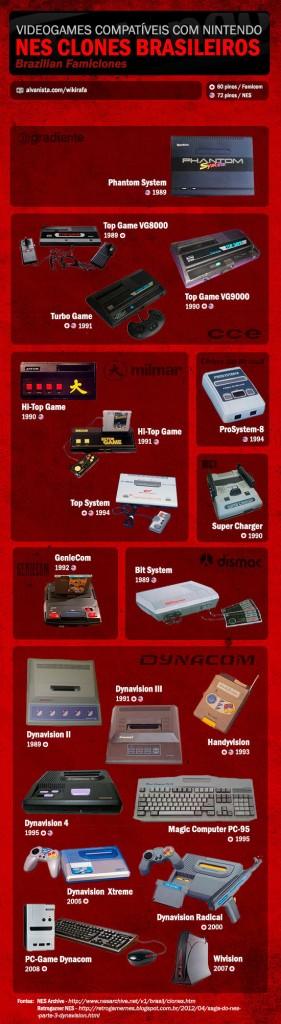 Todos os nossos consoles famiclones.