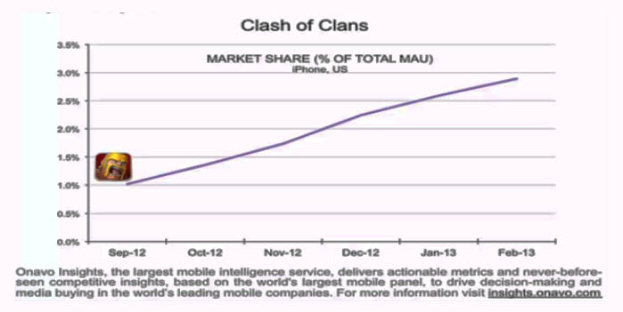 clash-of-clans-market-share-2013